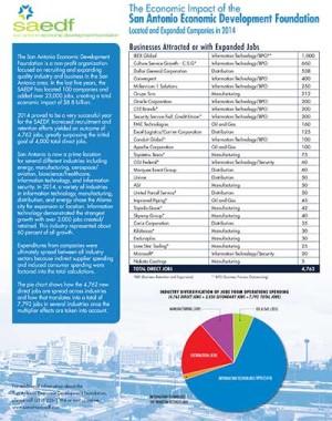 UTSA Institute for Economic Development completes study on impact of San Antonio EDF in 2014