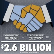 Institute for Economic Development boasts a record year of $2.6 billion in direct economic impact